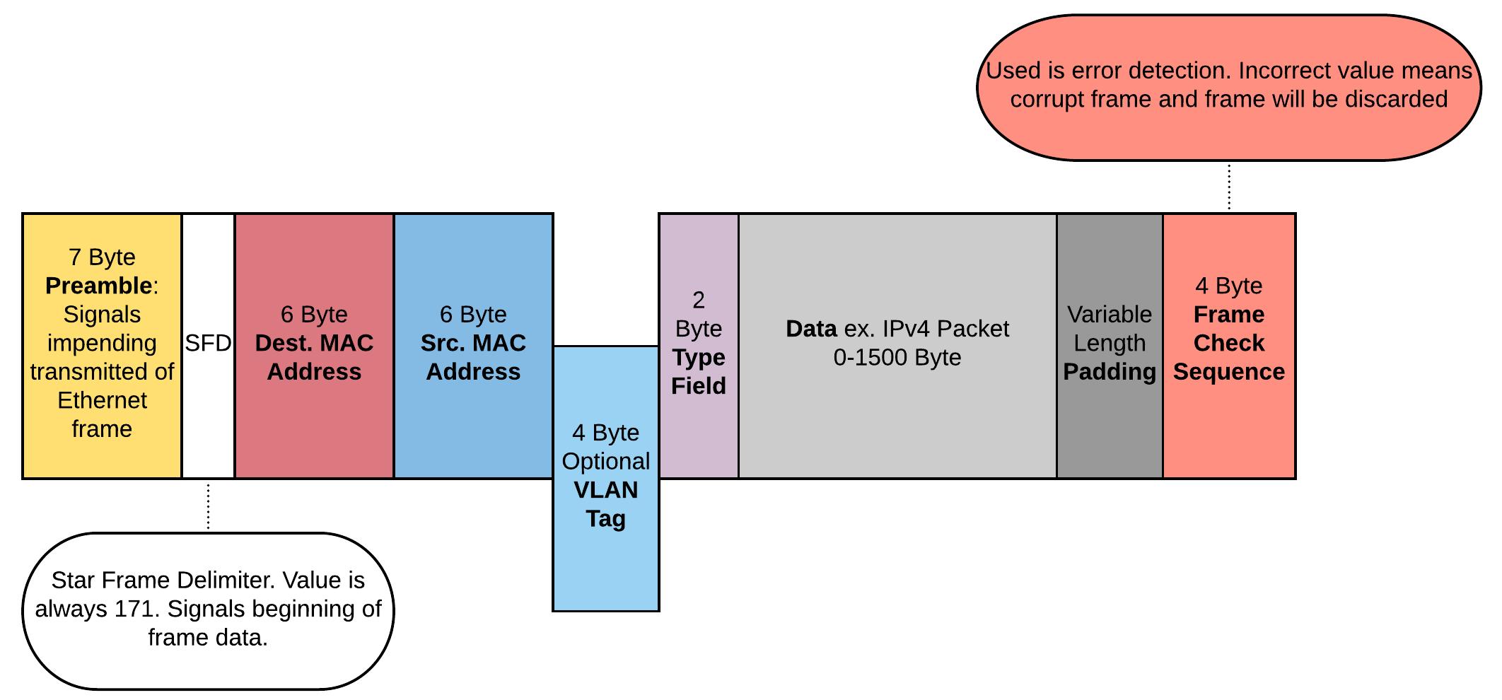 Ethernet Frame | steve[init]