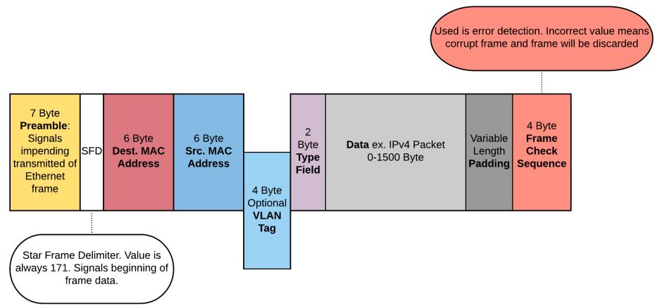 Ethernet Frame - Page 1.png